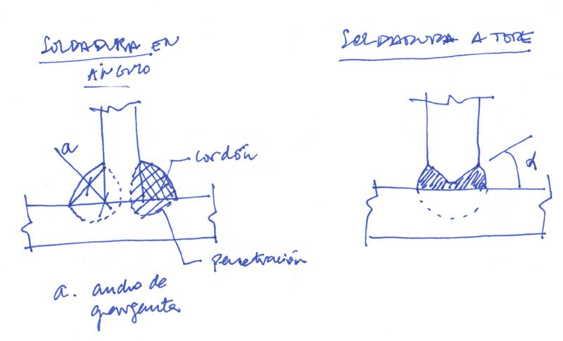 Cómo funciona una soldadura. E-struc
