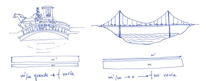 Ideas básicas sobre el comportamiento dinámico de las estructuras I
