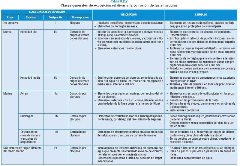 Prescripción de hormigón. Tipos y aplicaciones