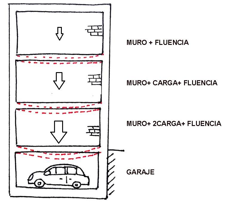 Deformación por fluencia en una viga de hormigón