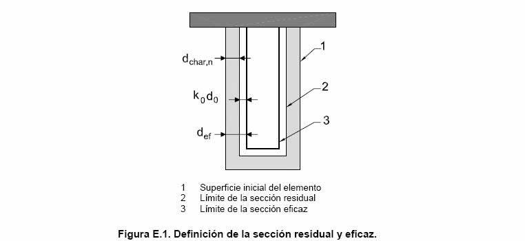 Calcular la protección contra incendio de las estructuras de madera