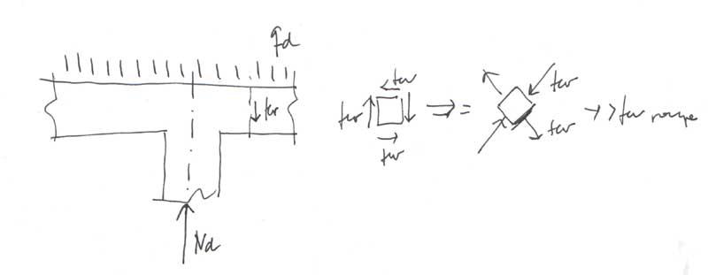 Punzonamiento, qué es y cuáles son sus efectos sobre una estructura