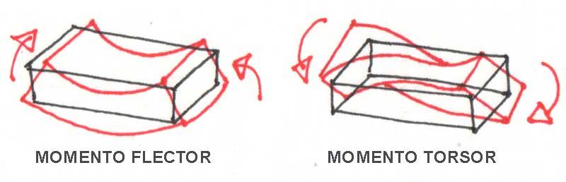 Solicitaciones en una estructura