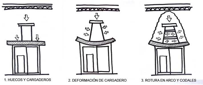 Deformación excesiva de un cargadero . Cómo calcular un cargadero con e-struc