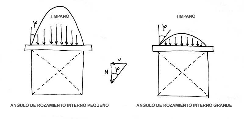 Huecos en el cálculo de cargaderos: distribución de cargas y solicitaciones sobre la estructura del mismo