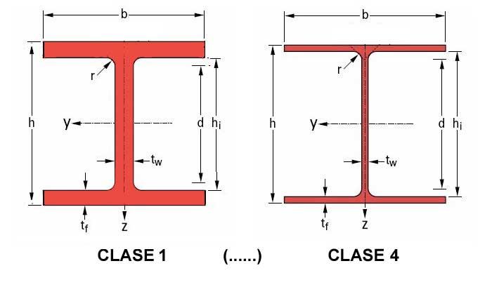 tipos de acero laminado estructural. Clases de secciones