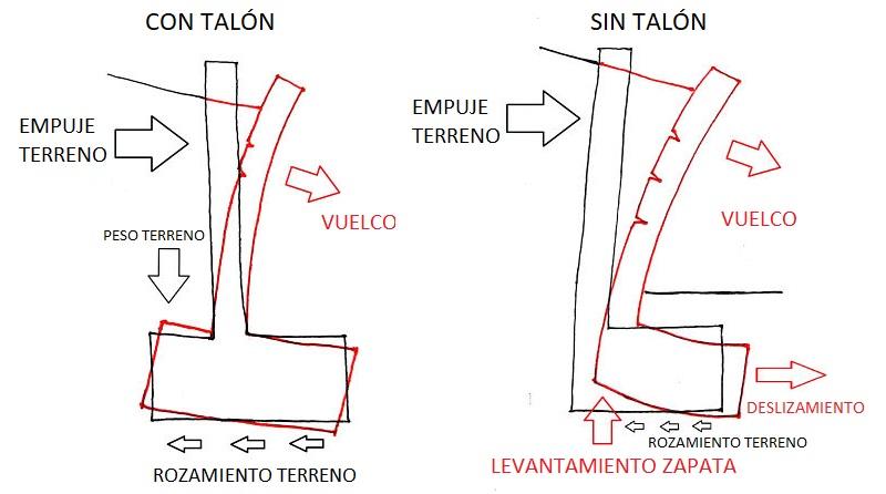 Deformación y deslizamiento de un muro de contención con talón y sin talón.