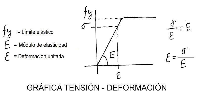 esfuerzo normal en estructuras y límite elástico. Gráfica tensión-deformación