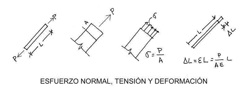 esfuerzo normal en estructuras, tensión y deformación