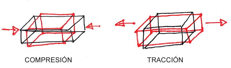 esfuerzo normal en estructuras, compresión y tracción