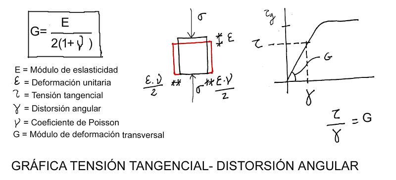 el esfuerzo cortante en estructuras, relación entre distorsión angular y propiedades del material: tensión tangencial