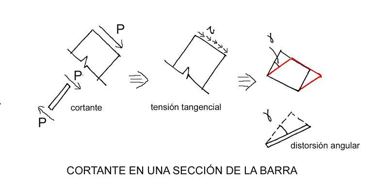el esfuerzo cortante en estructuras, concepto de distorsión angular