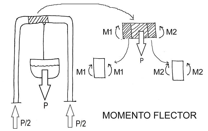 El momento flector en estructuras, efecto sobre la percha de un pozo