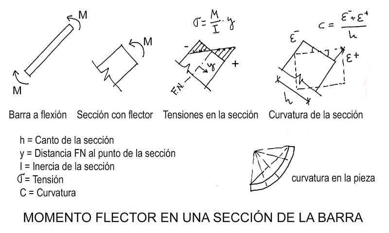 El momento flector en estructuras, el momento en la sección de una barra