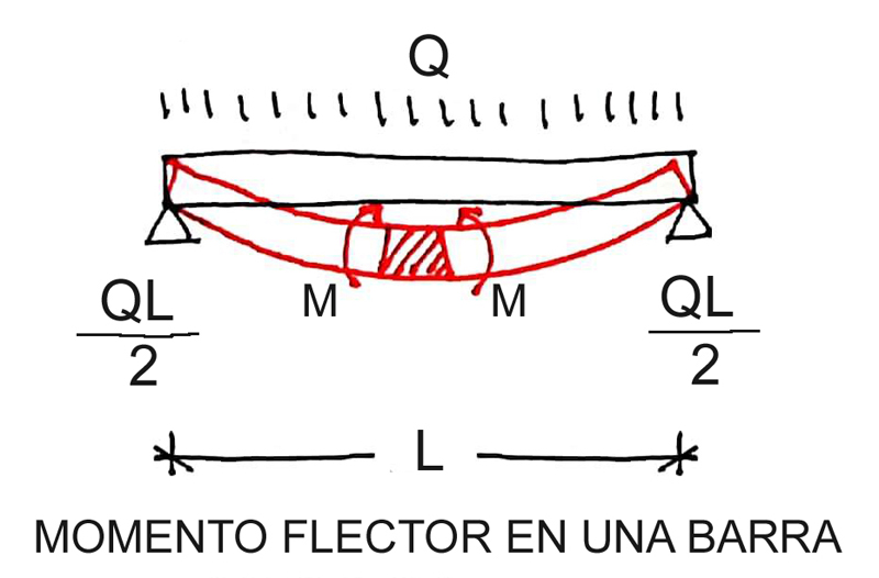 El momento flector en estructuras, el ejemplo de una viga