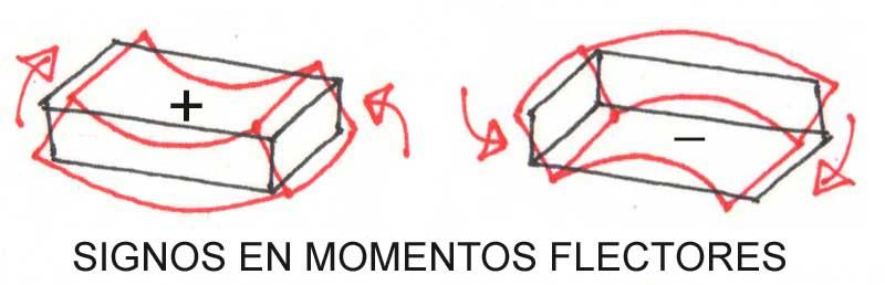 El momento flector en estructuras: criterio de signos