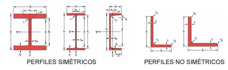 El momento flector en estructuras, perfiles metálicos de sección simétrica y no simétrica de cara al momento flector