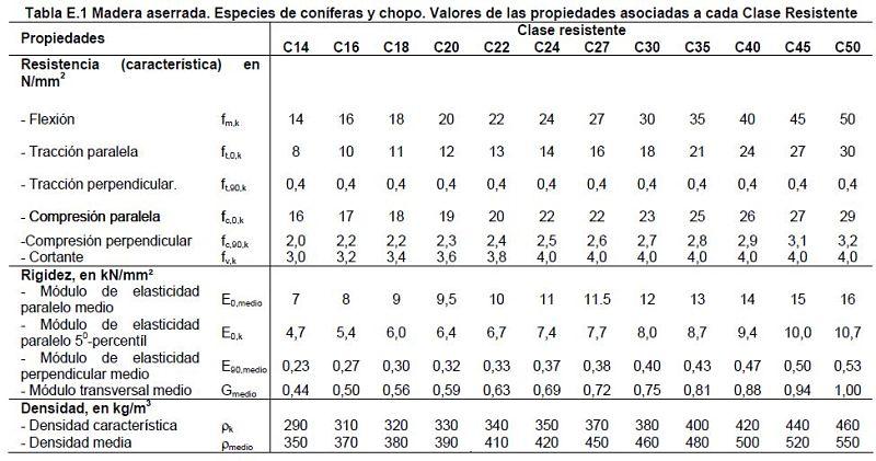 Table E1 CTE