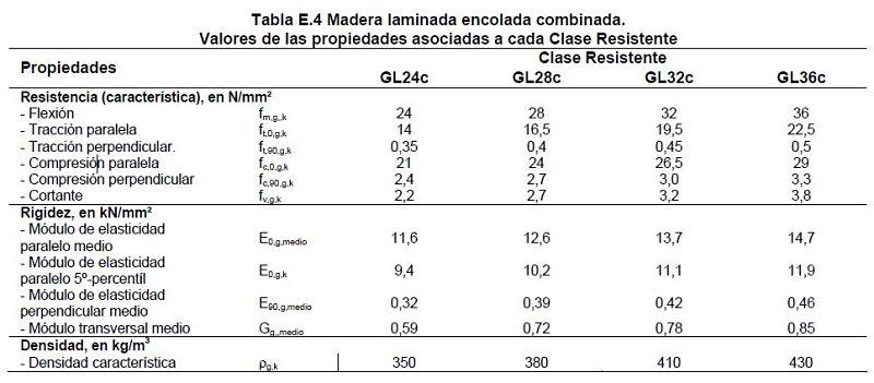 tabla E.4. del CTE-SE-M