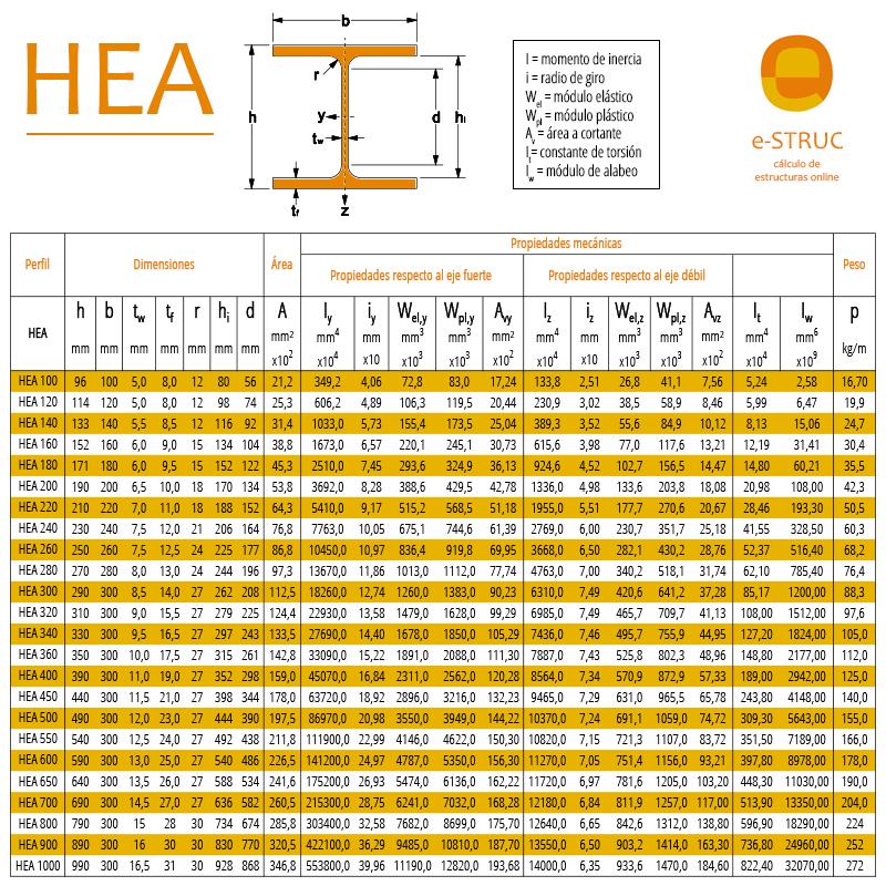 Cuadro propiedades de los perfiles de acero HEA