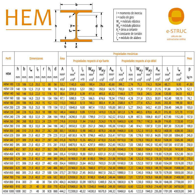 Cuadro propiedades de los perfiles de acero HEM