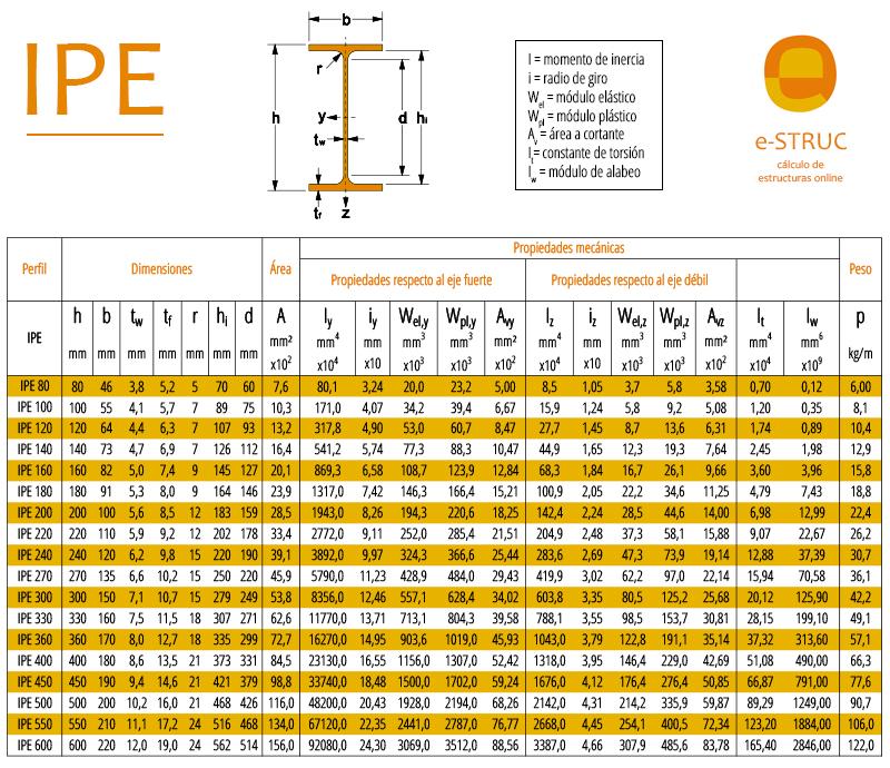 tabla propiedades perfiles IPE