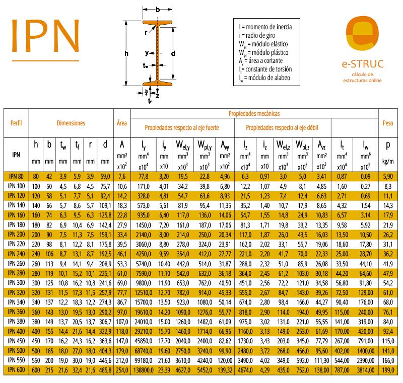tabla propiedades perfiles IPN