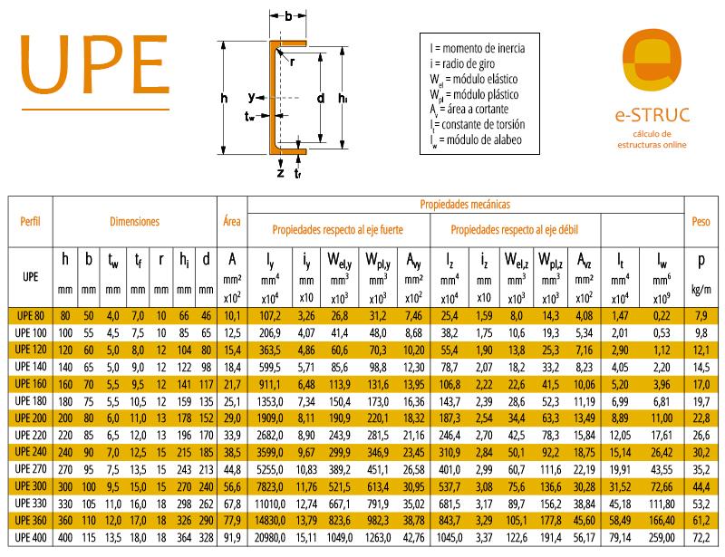 Cuadro propiedades de los perfiles de acero UPE