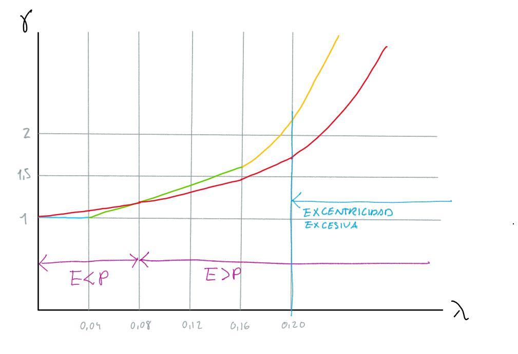Comaparación de métodos de cálculo